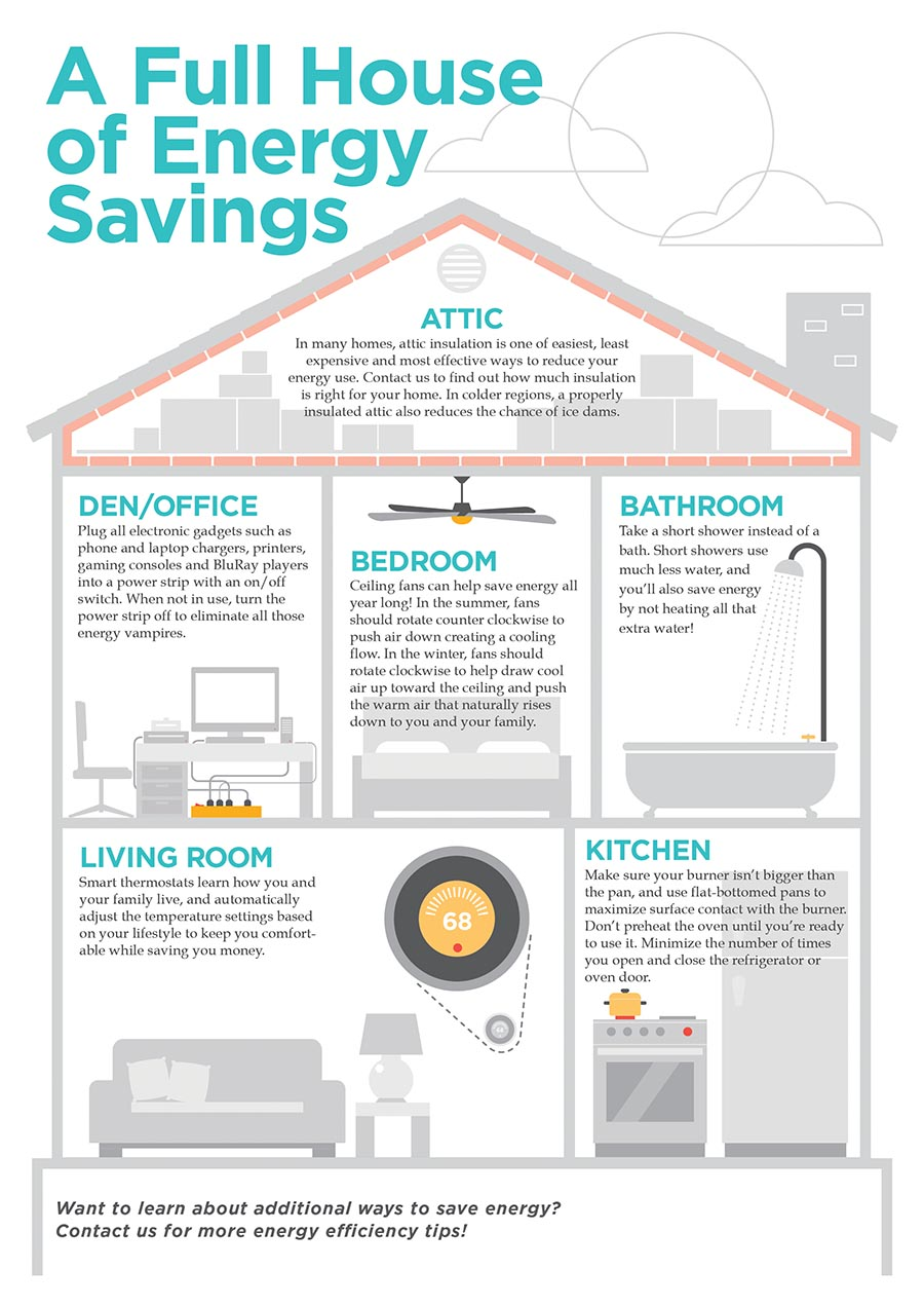 energy saving ideas in each part of the house